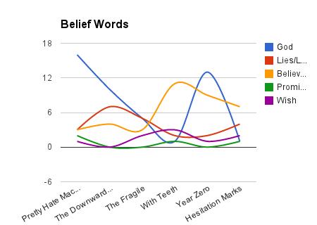 belief_words