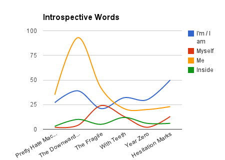 introspective_words